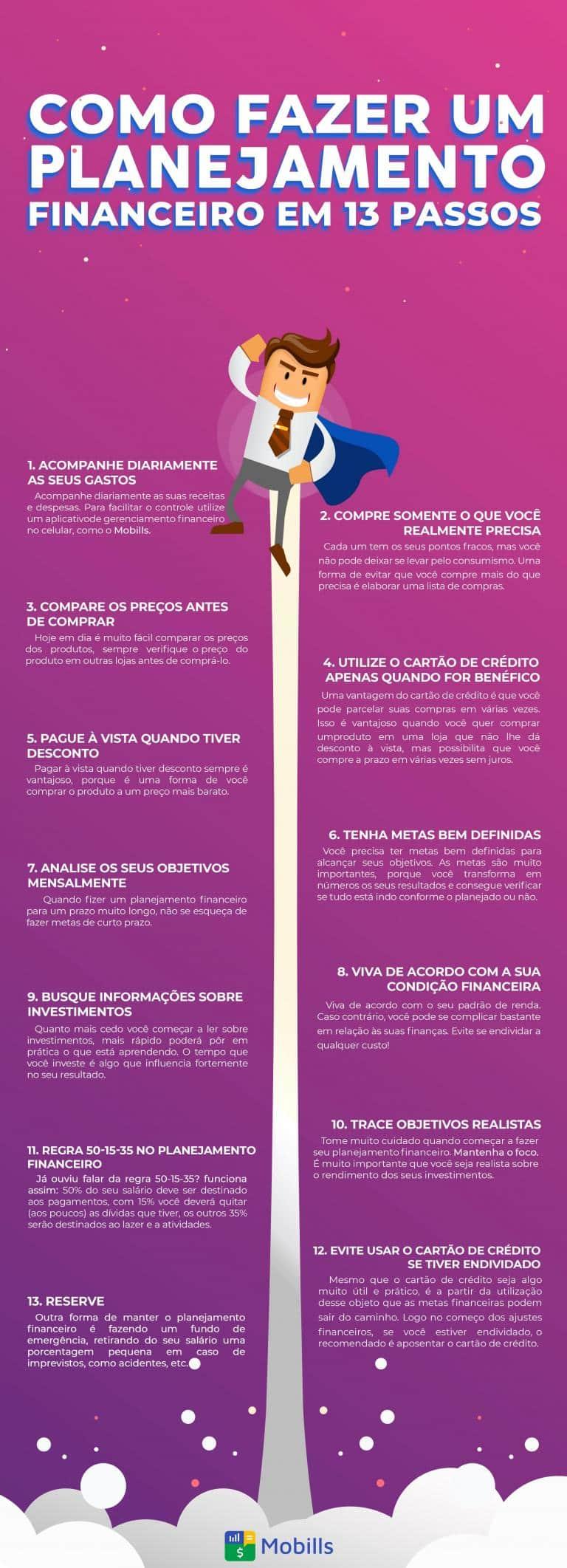 Infográfico sobre  Planejamento Financeiro