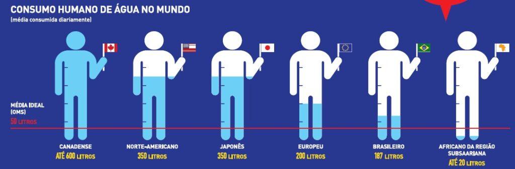 Consumo humano de água no mundo